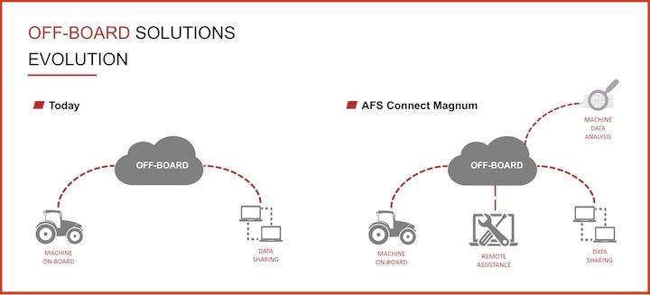 Funzionamento della tecnologia Case IH AFS Connect dei Magnum