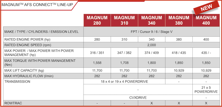Caratteristiche dei modelli Magnum AFS Connect di Case IH