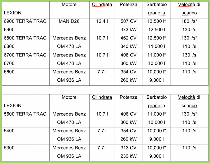 Caratteristiche delle Claas Lexion 5000/6000 a scuotipaglia