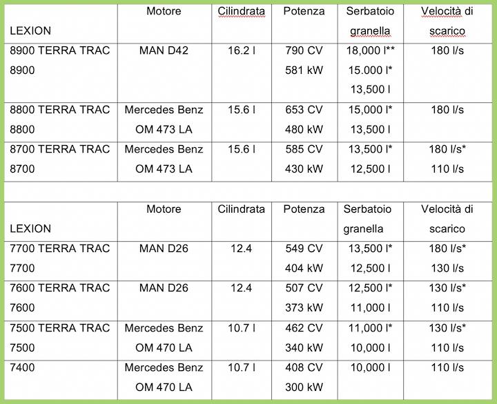 Caratteristiche delle Claas Lexion 7000/8000 ibride