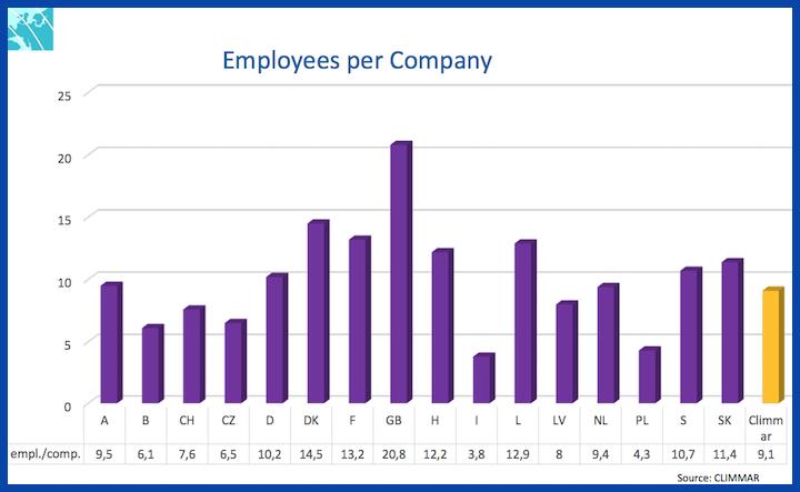Grafico sui dipendenti per impresa elaborato nel Climmar branch report 2017