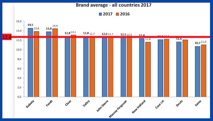 Media dei risultati ottenuti da ogni brand nell'EDSI 2017