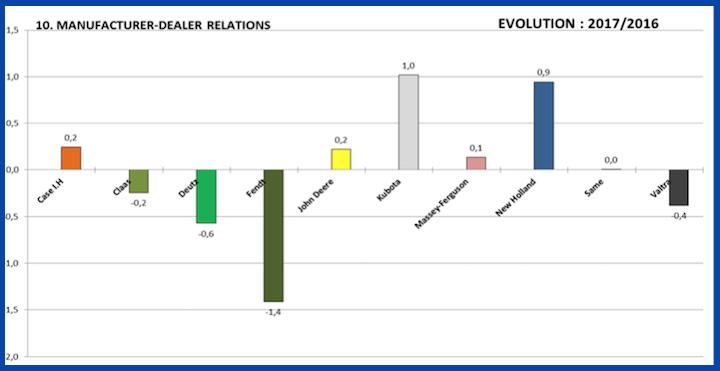 Evoluzione 2017-2016 della gestione delle relazioni costruttori-dealer