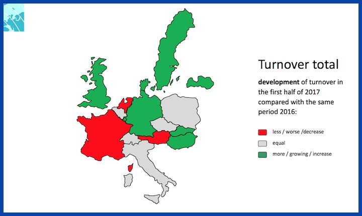Evoluzione del turnover totale tra il primo semestre del 2017 e lo stesso periodo del 2016
