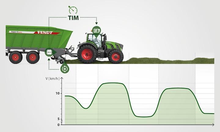 Tecnologia TIM per il controllo del trattore da parte dei Tigo VR