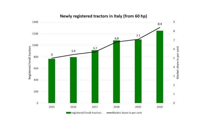 Market sharedelle trattrici Fendt in crescita in Italia tra il 2015 e il 2020