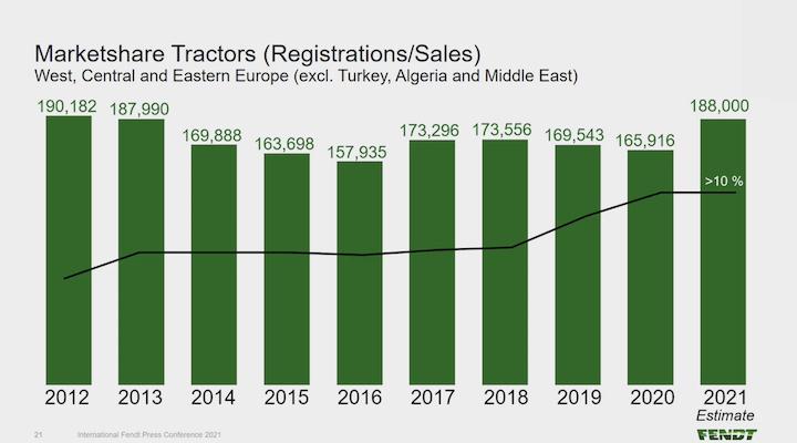 Previsti 188mila trattori immatricolati in Europa nel 2021