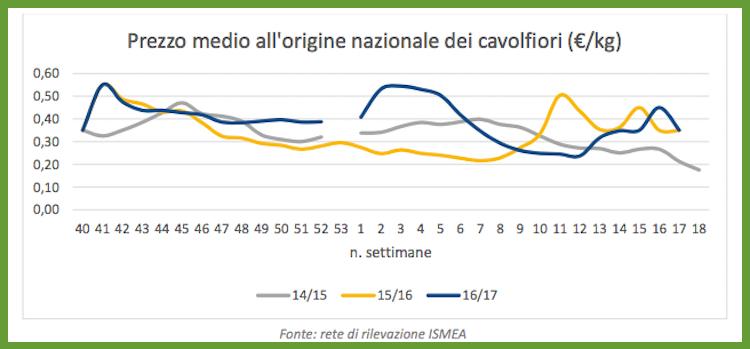 Prezzo medio all'origine cavoli e broccoli_Italia