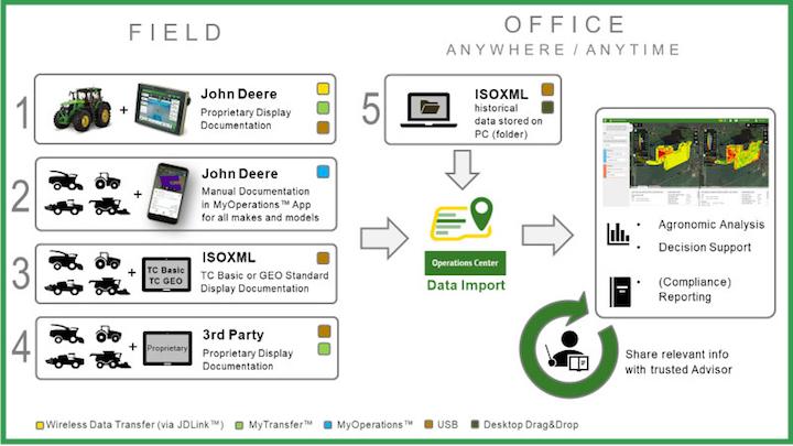 Modalità previste da John Deere per l'invio di dati dal campo all'azienda agricola