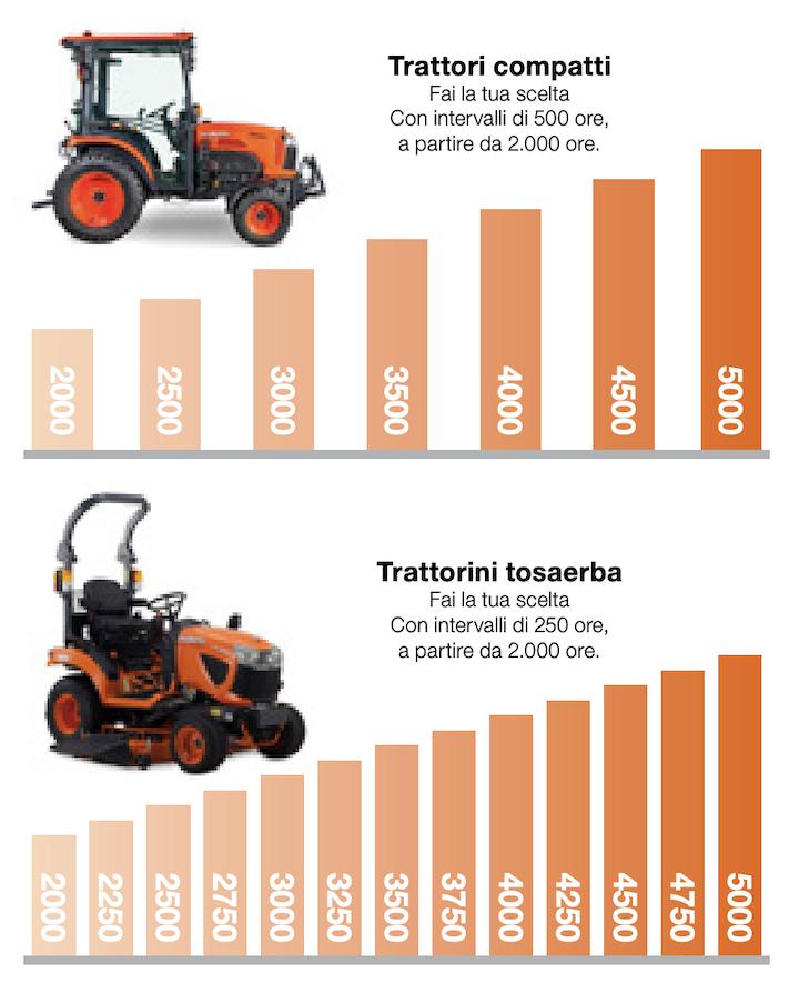 Kubota Care prevede tante possibilità anche per i trattori di bassa potenza