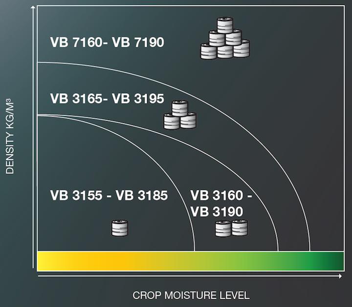 KUHN VB 7100, capaci di produrre balle dense anche con un prodotto umido