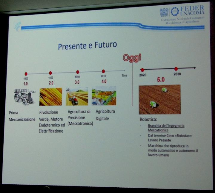 Evoluzione dell'agricoltura e delle macchine agricole