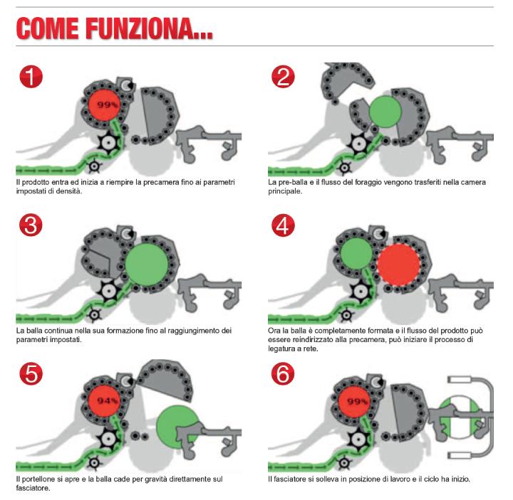Il processo di funzionamento di FastBale