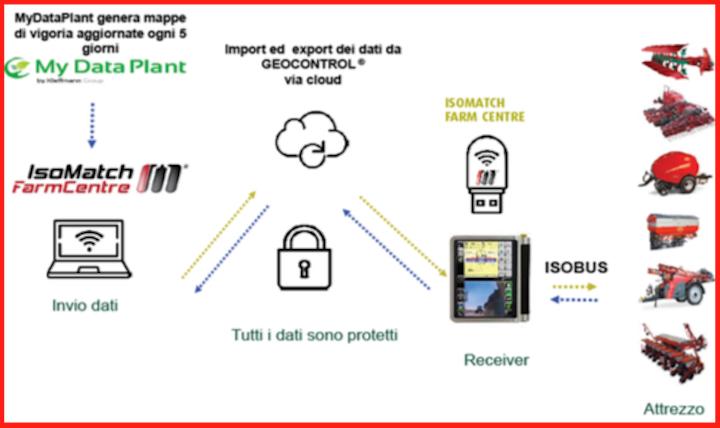 Flusso di dati sicuro conIsoMatch FarmCentre