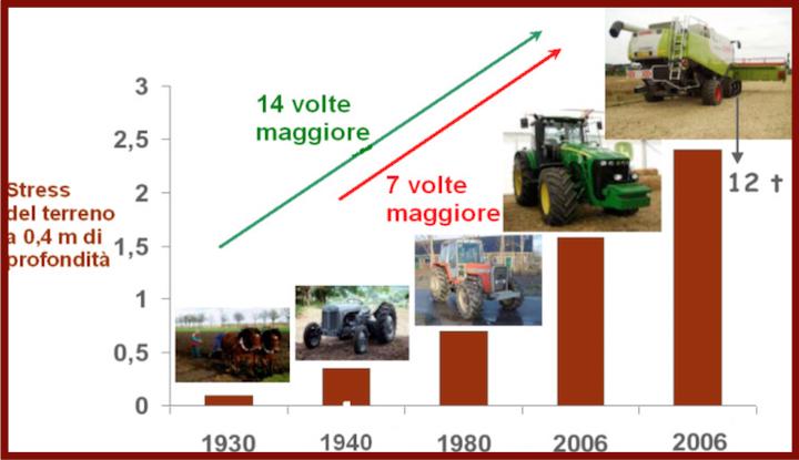 Aumento dello stress del terreno dal 1930 al 2006