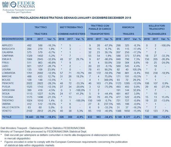 Immatricolazioni di sollevatori telescopici nel 2018