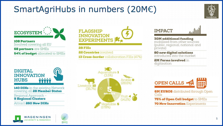 Numeri del progetto europeo SmartAgriHubs