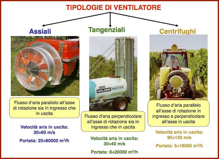 Tipologie di ventilatori per irroratrici