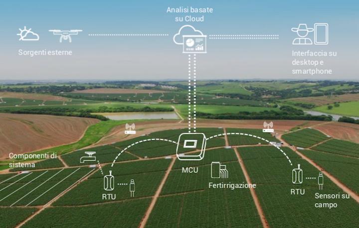 Funzionamento del sistema d'irrigazione NetBeat™