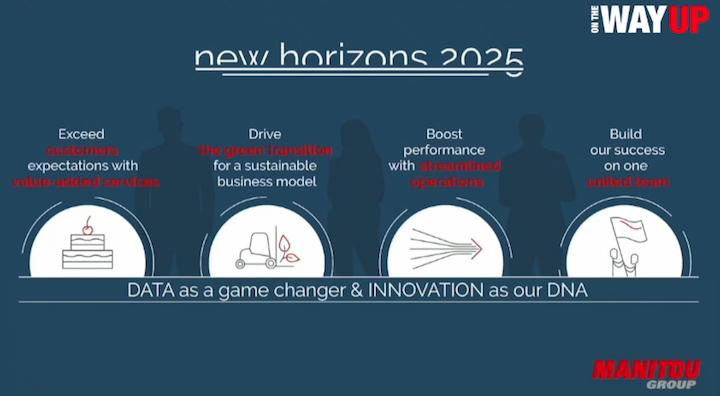 Obiettivi della strategiaNew Horizons 2025 di Manitou