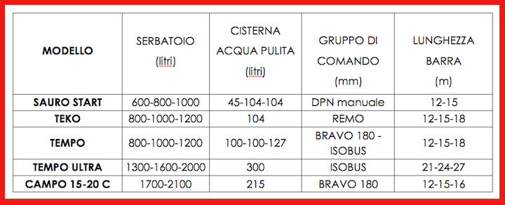 Caratteristiche dei polverizzatori Maschio Gaspardo