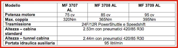 Caratteristiche dei trattori MF 3700 AL