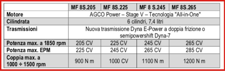 Caratteristiche di motore e trasmissione degli MF 8S