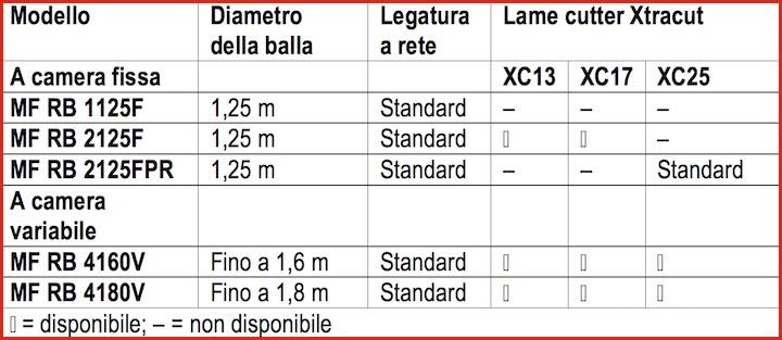 Scheda riassuntiva dei cinque modelli della serie RB