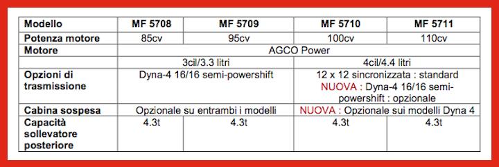 Caratteristiche della serie Massey Ferguson MF 5700 Dyna 4. Clicca sull'immagine per ingrandirla