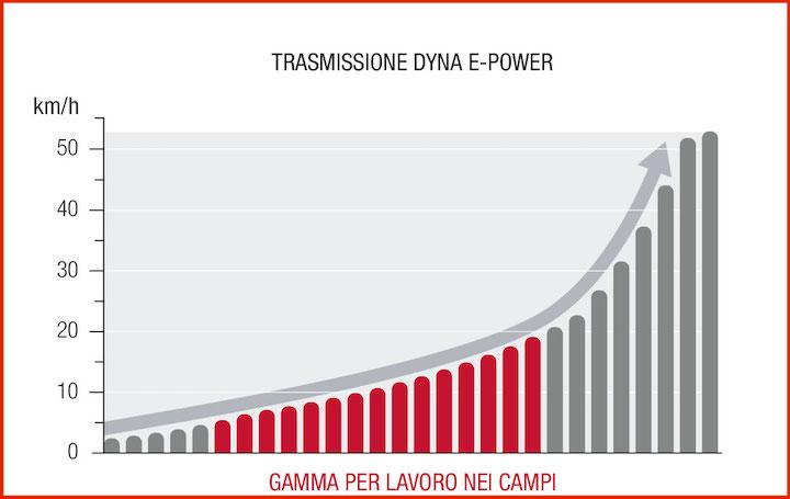 Massey Ferguson Dyna E-Power congestione unica delle due gamme centrali