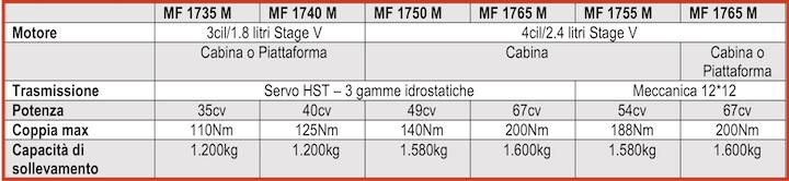 Caratteristiche della Serie MF 1700 M