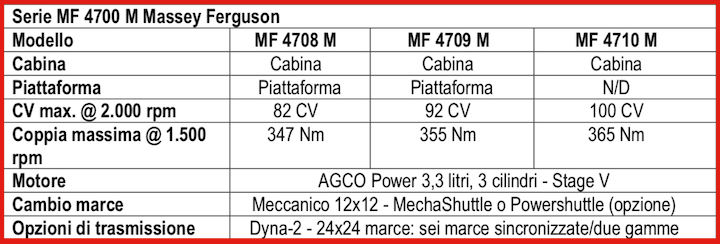 Caratteristiche della Serie MF 4700 M di Massey Ferguson