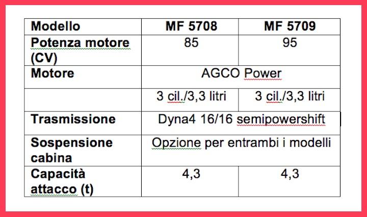 Caratteristiche dei nuovi modelli MF 5700