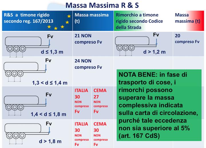 Massa massima dei rimorchi a tre assi a timone rigido con interasse sopra 1.4 metri fissata a 30 tonnellate in Italia