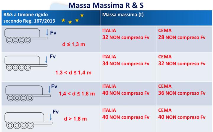 Massa massima dei rimorchi a quattro assi a timone rigido diversa tra Italia ed Europa