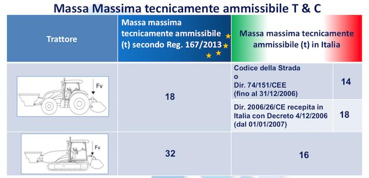 Trattori MR con massa massima superiore a quella prevista dal Cds non sono eccezionali