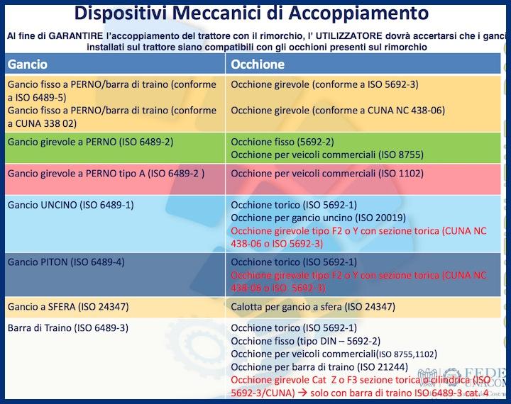 Dispositivi meccanici di accoppiamento previsti dal Regolamento 167/2013