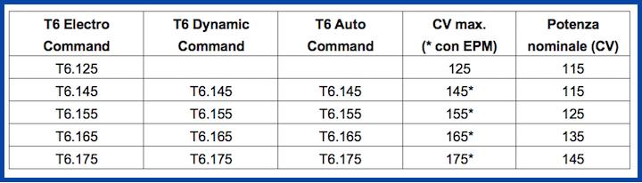 Gamma T6 New Hoolamd_Nuovi i modelli Dynamic Command_Agritechnica 2017