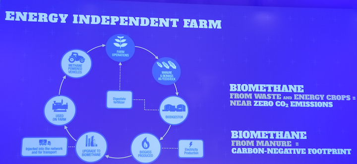 Ciclo della Energy Independent Farm di New Holland