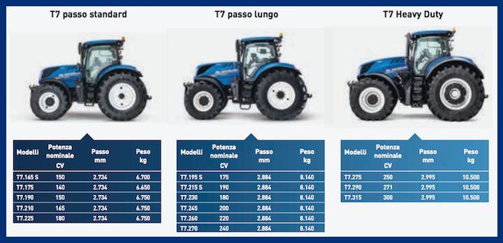 Gamma New Holland T7, composta dai modelli T7 a passo standard, a passo lungo e Heavy Duty. Clicca sull'immagine per ingrandirla
