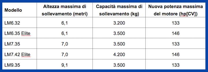 Caratteristiche della serie New Holland LM con motori Nef Tier 4B