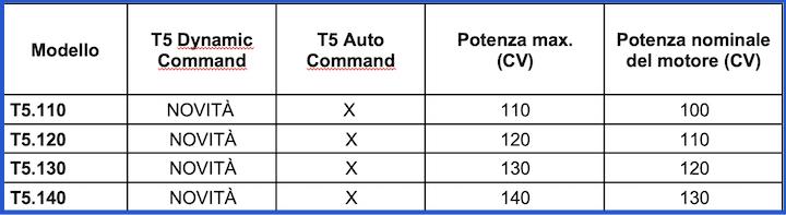 Caratteristiche della Serie New Holland T5 Dynamic Command™