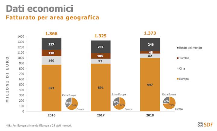 Dati economici 2018 Gruppo SDF