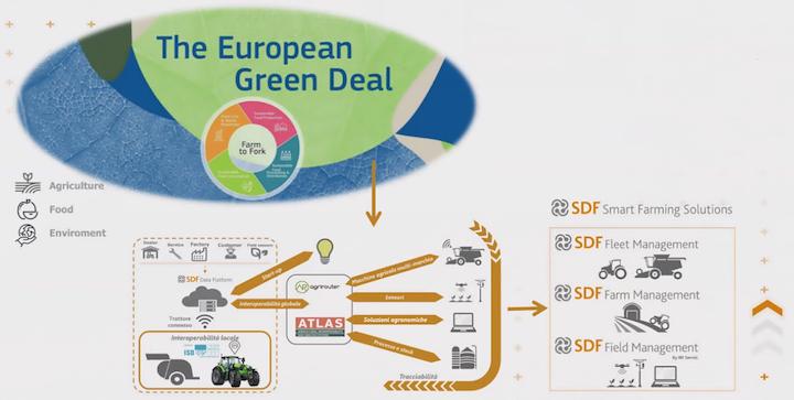 Da SDF soluzioni di smart farming per l'agricoltura che cambia