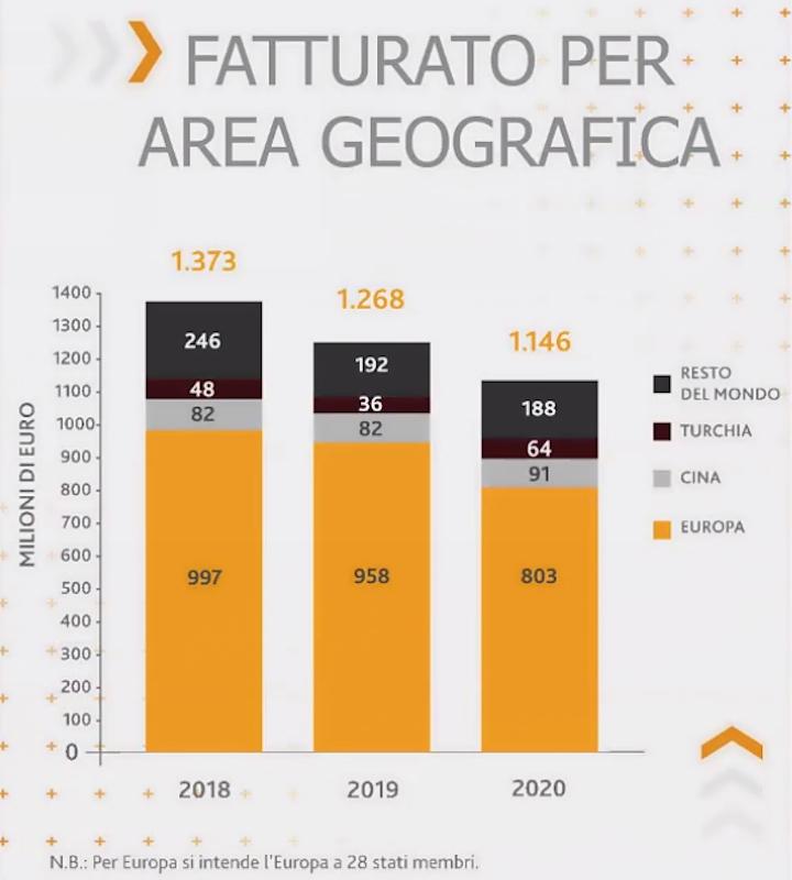 Fatturato SDF per area geografica negli anni 2018-2020