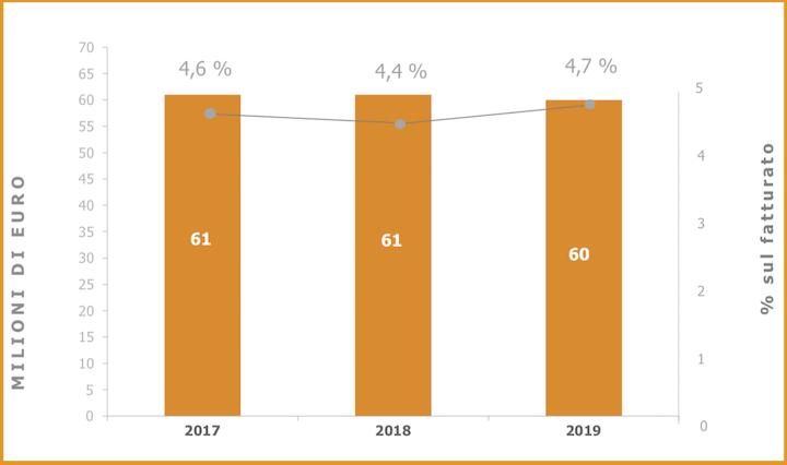 Investimenti SDF in sviluppo prodotto e R&D negli anni 2017, 2018 e 2019