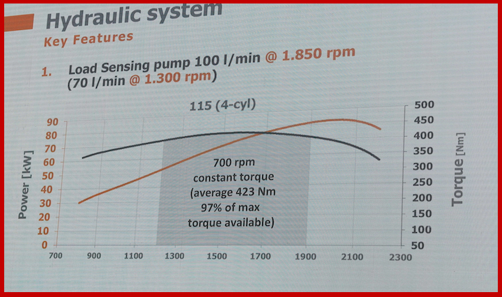 Specifiche sistema idraulico Same Frutteto CVT S