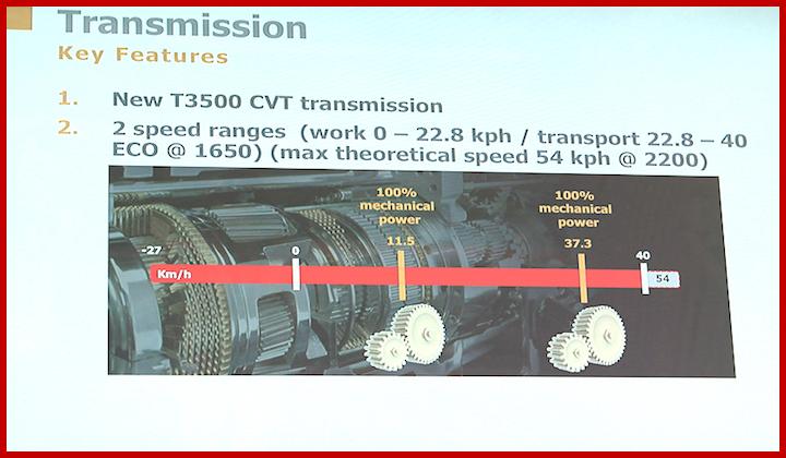 Trasmissione CVT same Frutteto S