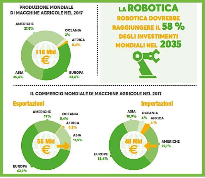 Produzione, export e import macchine agricole 2017