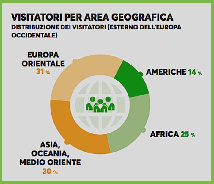 Suddivisione dei visitatori del Sima per area geografica